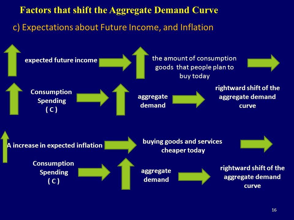 16 Factors that shift the Aggregate Demand Curve c) Expectations about Future Income, and Inflation Consumption Spending ( C ) aggregate demand rightw