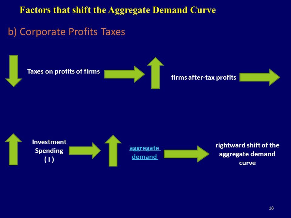 18 Factors that shift the Aggregate Demand Curve b) Corporate Profits Taxes Taxes on profits of firms firms after-tax profits Investment Spending ( I