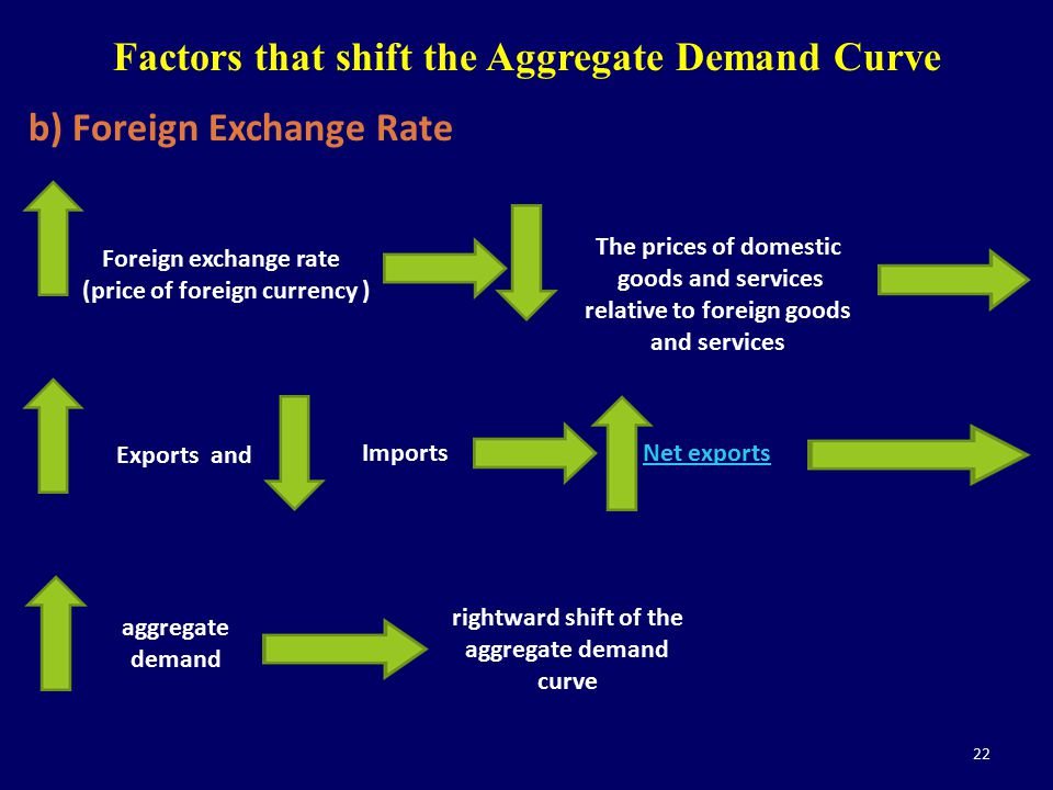 22 b) Foreign Exchange Rate Factors that shift the Aggregate Demand Curve Foreign exchange rate (price of foreign currency ) The prices of domestic go