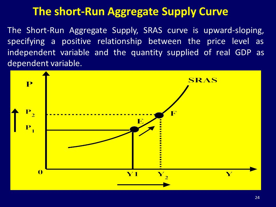 24 The short-Run Aggregate Supply Curve The Short-Run Aggregate Supply, SRAS curve is upward-sloping, specifying a positive relationship between the p