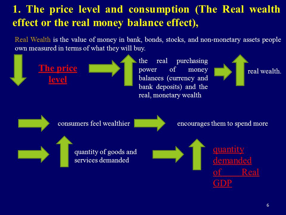 6 1. The price level and consumption (The Real wealth effect or the real money balance effect), Real Wealth is the value of money in bank, bonds, stoc