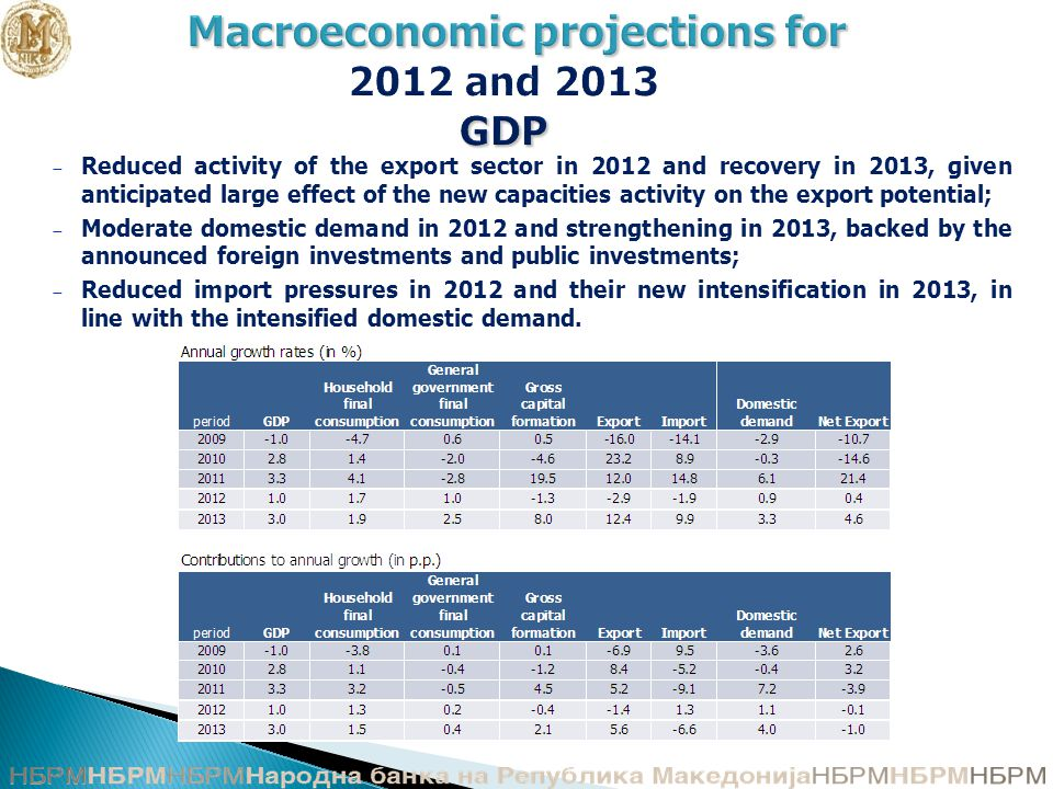 Macroeconomic projections for GDP Macroeconomic projections for 2012 and 2013 GDP − Reduced activity of the export sector in 2012 and recovery in 2013, given anticipated large effect of the new capacities activity on the export potential; − Moderate domestic demand in 2012 and strengthening in 2013, backed by the announced foreign investments and public investments; − Reduced import pressures in 2012 and their new intensification in 2013, in line with the intensified domestic demand.