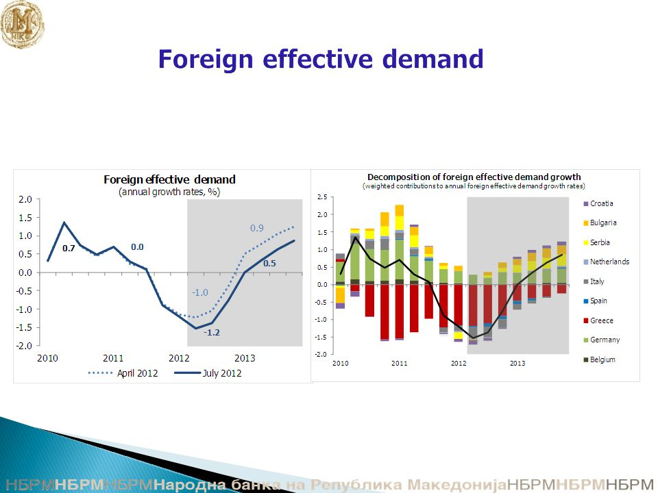 Foreign effective demand