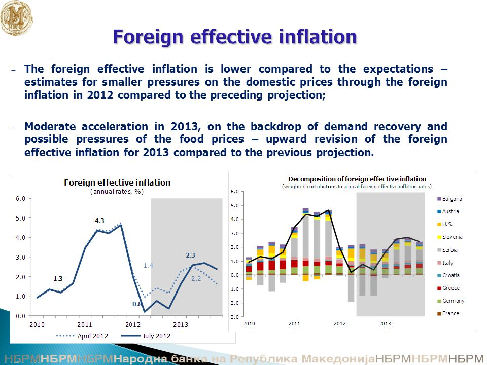 Foreign effective inflation Foreign effective inflation − The foreign effective inflation is lower compared to the expectations – estimates for smaller pressures on the domestic prices through the foreign inflation in 2012 compared to the preceding projection; − Moderate acceleration in 2013, on the backdrop of demand recovery and possible pressures of the food prices – upward revision of the foreign effective inflation for 2013 compared to the previous projection.
