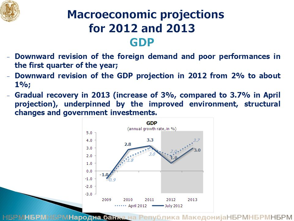 Macroeconomic projections for 2012 and 2013 GDP − Downward revision of the foreign demand and poor performances in the first quarter of the year; − Downward revision of the GDP projection in 2012 from 2% to about 1%; − Gradual recovery in 2013 (increase of 3%, compared to 3.7% in April projection), underpinned by the improved environment, structural changes and government investments.