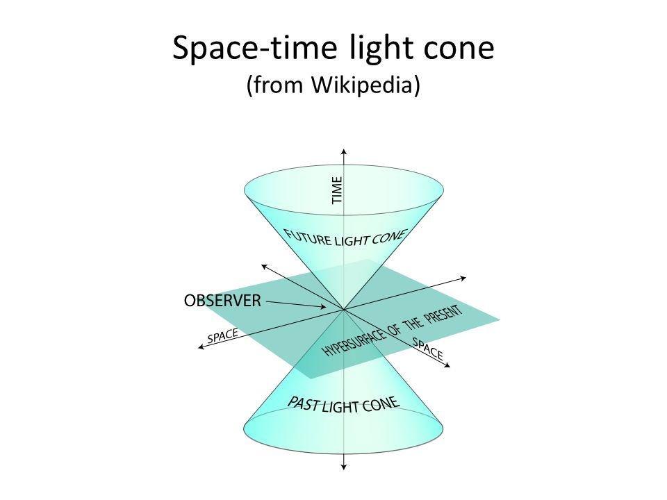 Space-time light cone (from Wikipedia)