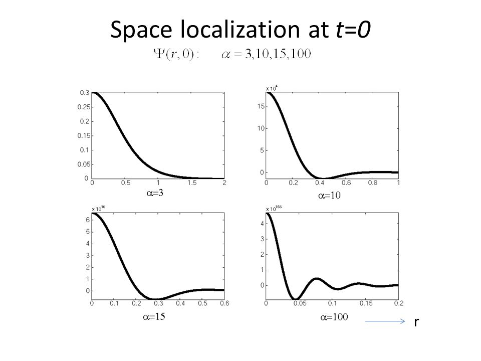 Space localization at t=0 r