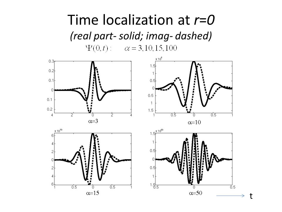 Time localization at r=0 (real part- solid; imag- dashed) t