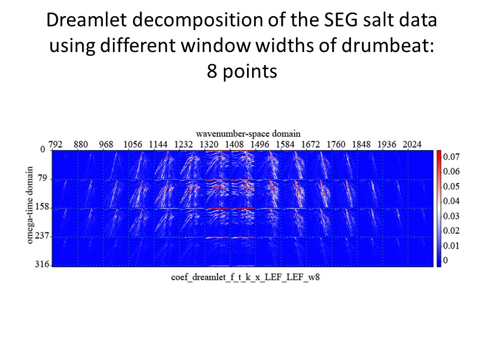 Dreamlet decomposition of the SEG salt data using different window widths of drumbeat: 8 points
