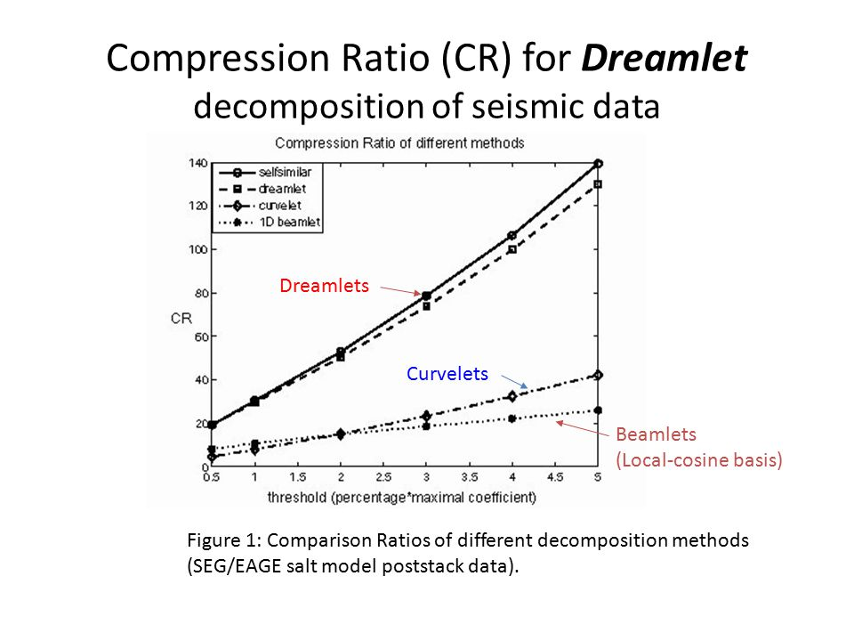 Compression Ratio (CR) for Dreamlet decomposition of seismic data Figure 1: Comparison Ratios of different decomposition methods (SEG/EAGE salt model poststack data).