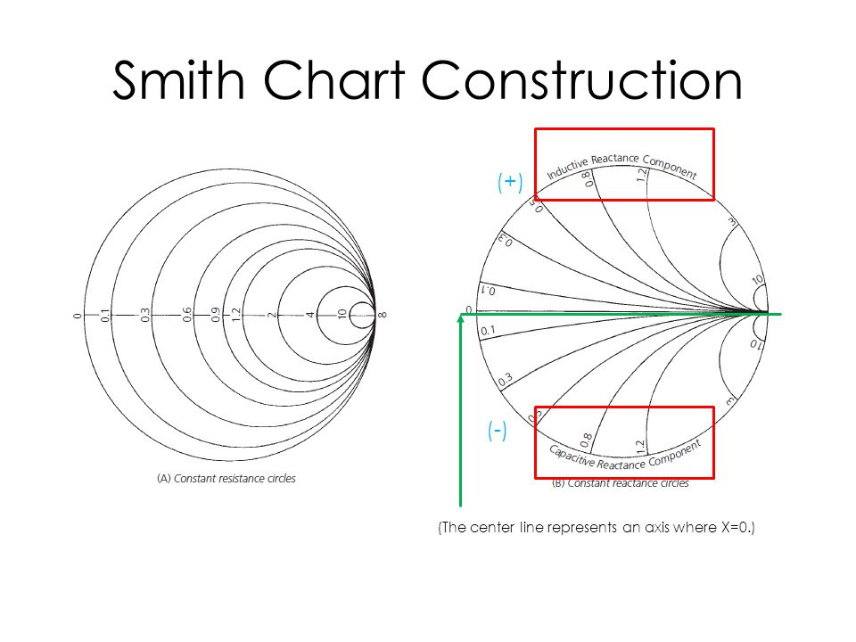 Smith Chart Construction (The center line represents an axis where X=0.) (+) (-)