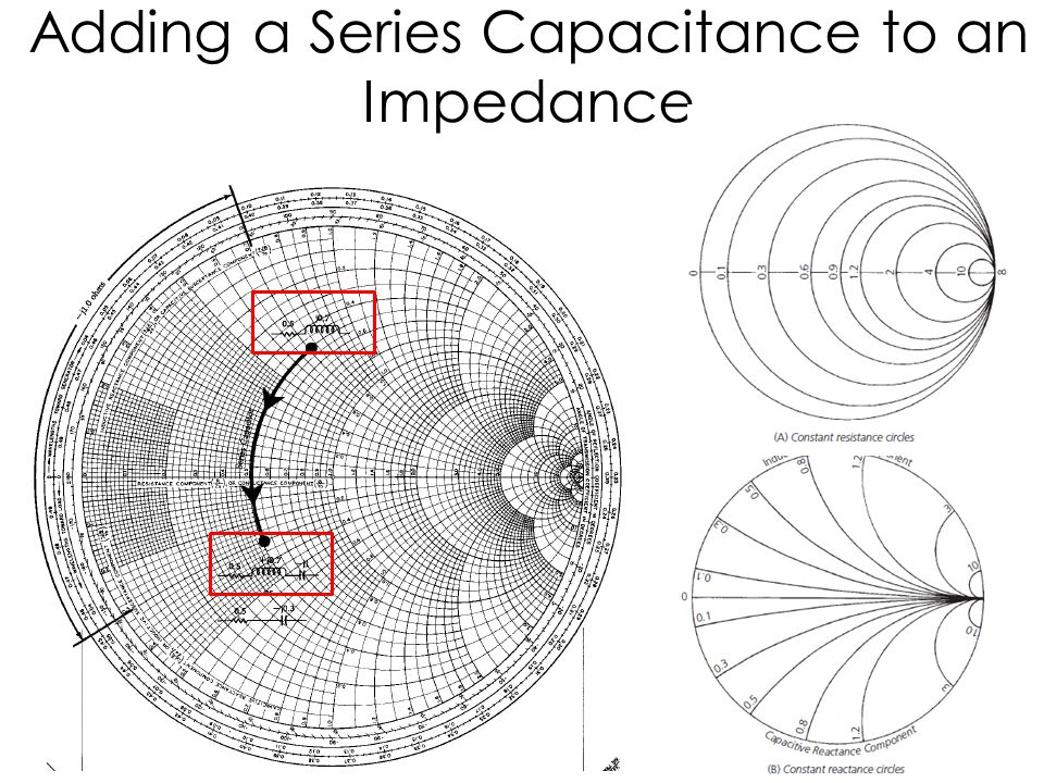 Adding a Series Capacitance to an Impedance