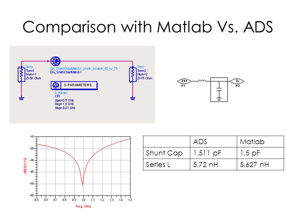 Comparison with Matlab Vs. ADS ADSMatlab Shunt Cap1.511 pF1.5 pF Series L5.72 nH5.627 nH
