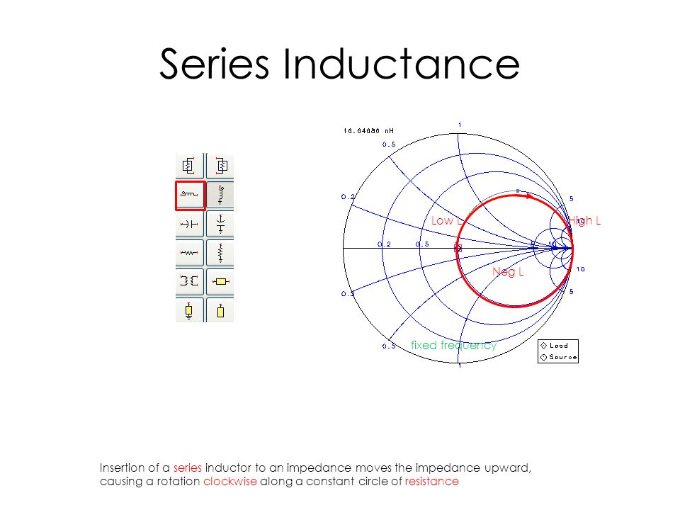 Series Inductance Neg L High LLow L fixed frequency Insertion of a series inductor to an impedance moves the impedance upward, causing a rotation clockwise along a constant circle of resistance