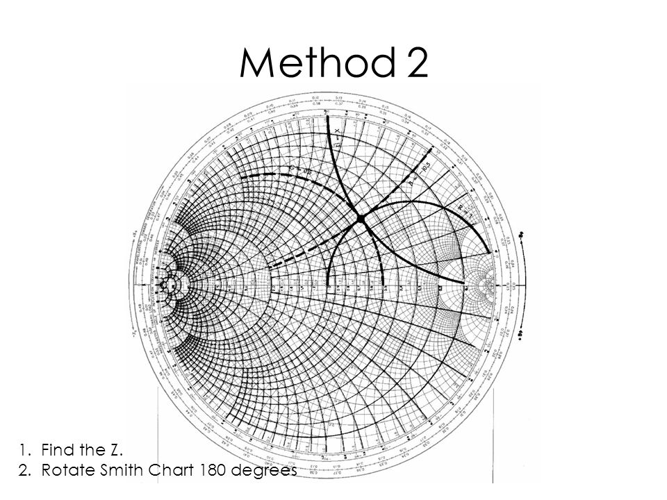 Method 2 1. Find the Z. 2. Rotate Smith Chart 180 degrees