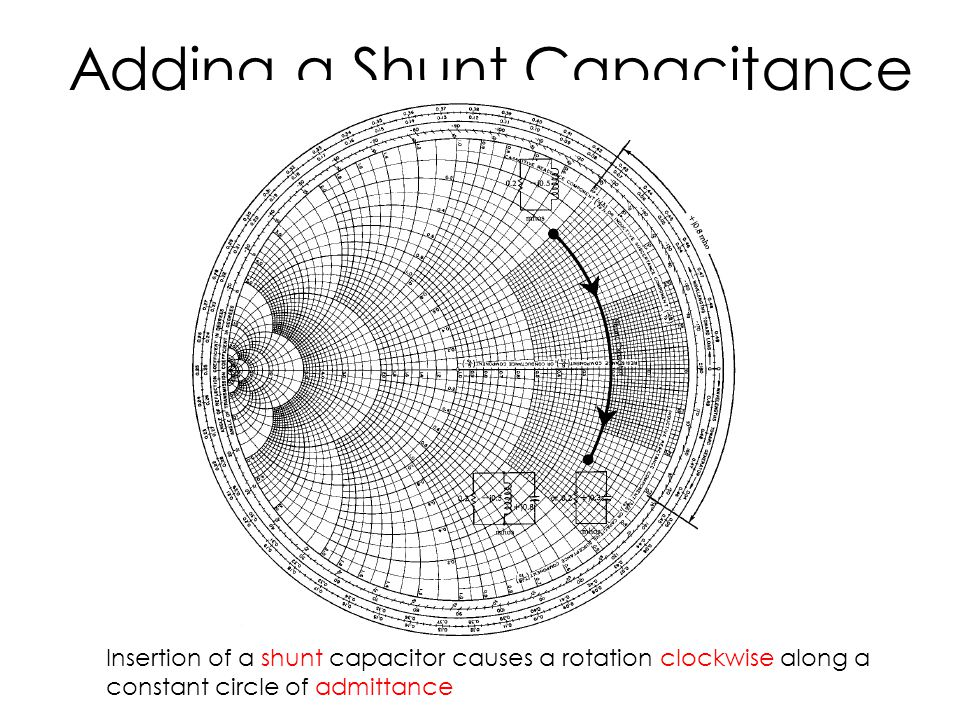 Adding a Shunt Capacitance Insertion of a shunt capacitor causes a rotation clockwise along a constant circle of admittance