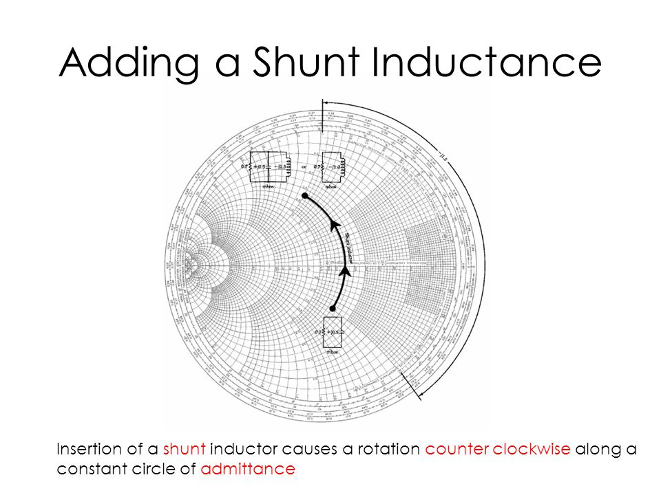 Adding a Shunt Inductance Insertion of a shunt inductor causes a rotation counter clockwise along a constant circle of admittance