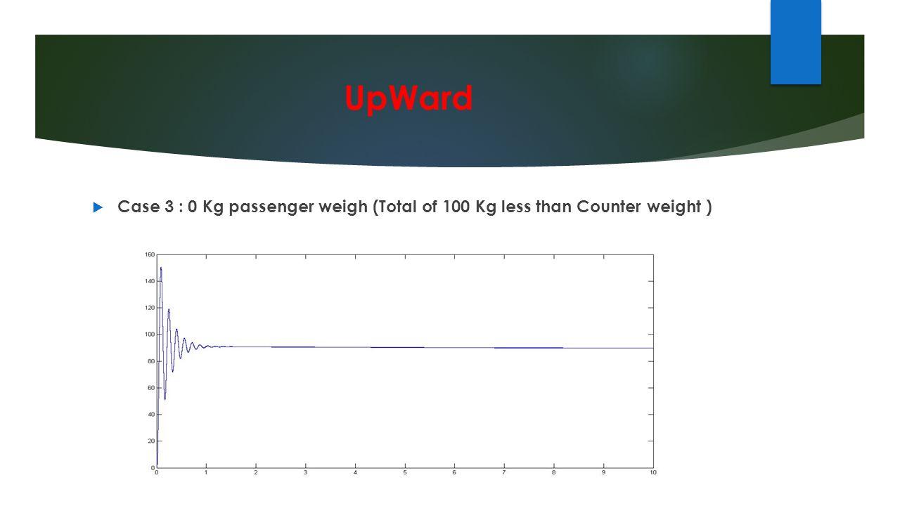 UpWard  Case 3 : 0 Kg passenger weigh (Total of 100 Kg less than Counter weight )