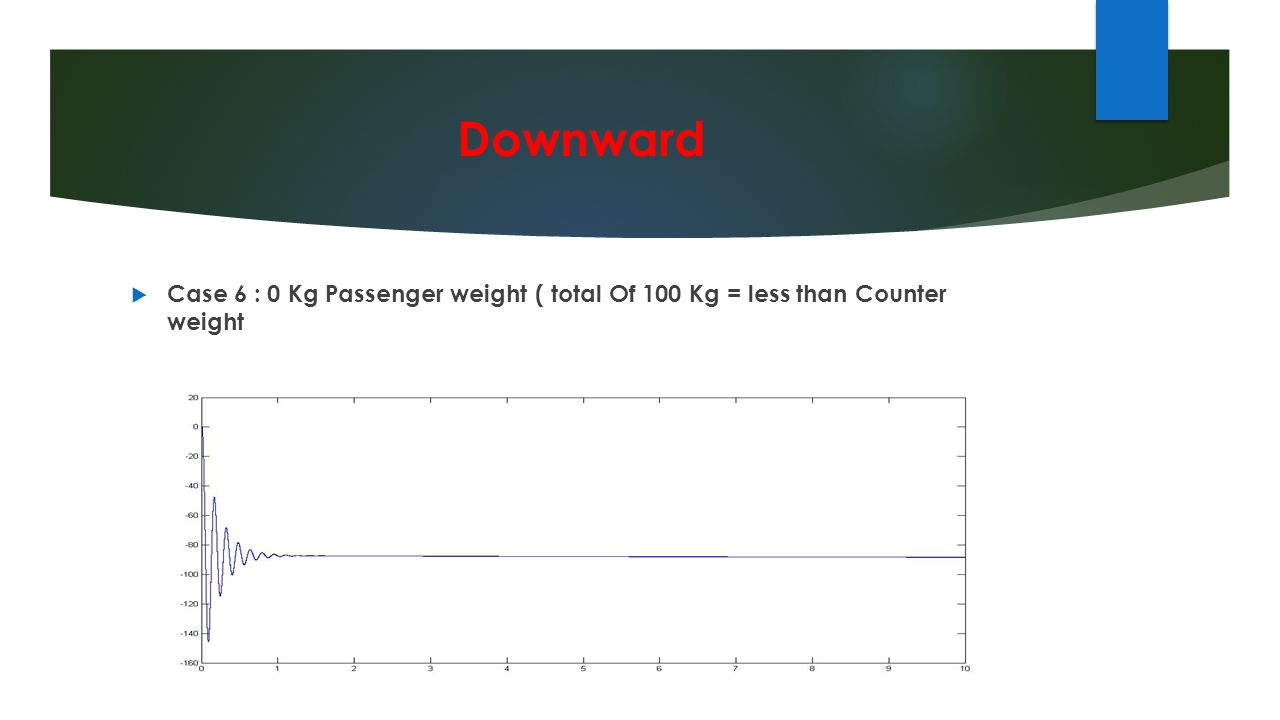 Downward  Case 6 : 0 Kg Passenger weight ( total Of 100 Kg = less than Counter weight