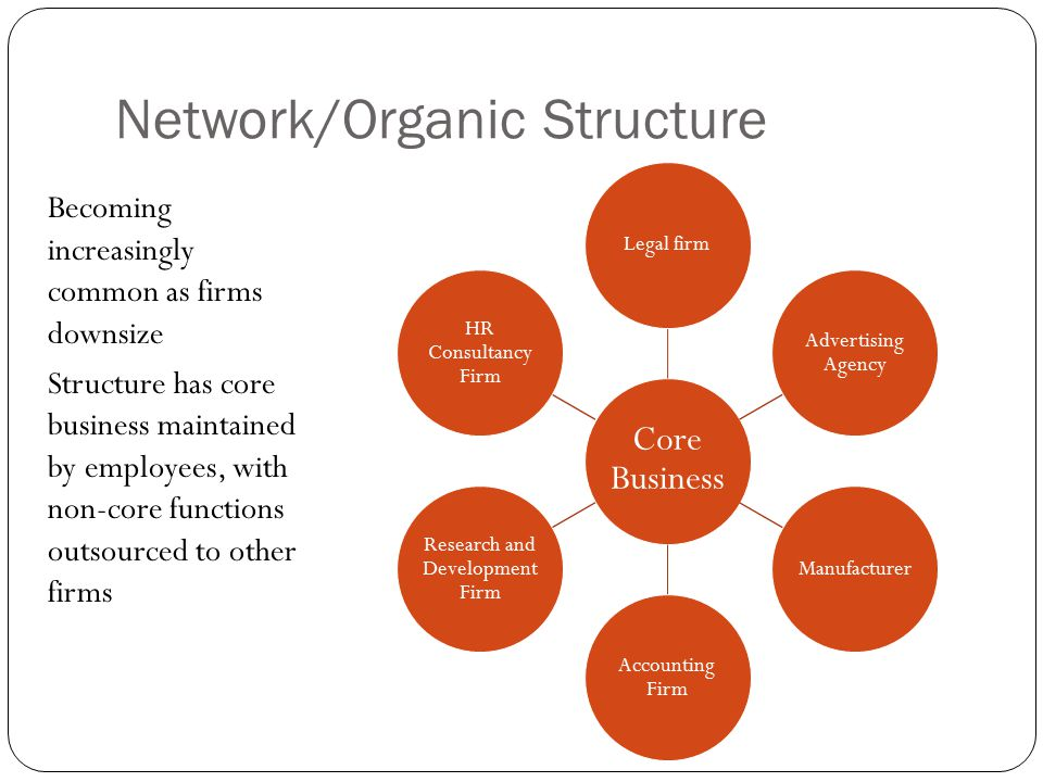 Network/Organic Structure Becoming increasingly common as firms downsize Structure has core business maintained by employees, with non-core functions outsourced to other firms Core Business Legal firm Advertising Agency Manufacturer Accounting Firm Research and Development Firm HR Consultancy Firm
