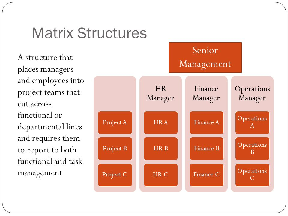 Matrix Structures A structure that places managers and employees into project teams that cut across functional or departmental lines and requires them to report to both functional and task management Project AProject BProject C HR Manager HR AHR BHR C Finance Manager Finance AFinance BFinance C Operations Manager Operations A Operations B Operations C Senior Management
