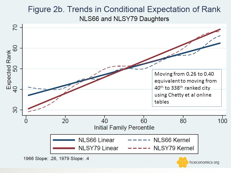 Moving from 0.26 to 0.40 equivalent to moving from 40 th to 338 th ranked city using Chetty et al online tables hceconomics.org