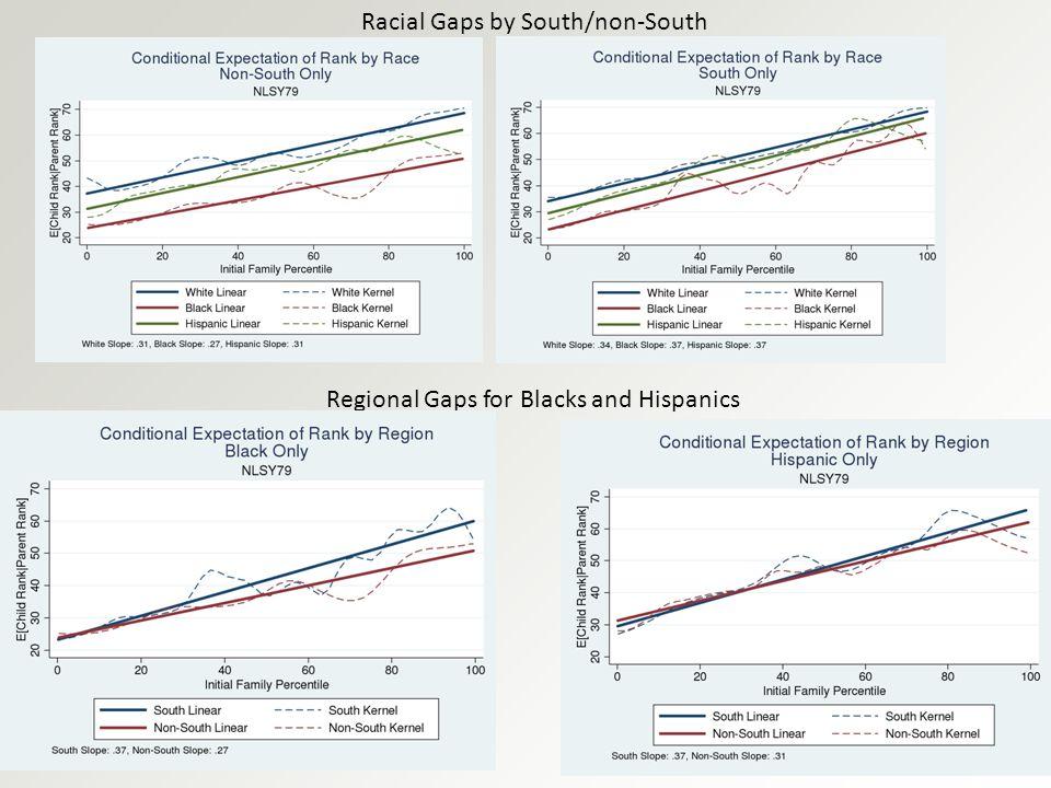 Racial Gaps by South/non-South Regional Gaps for Blacks and Hispanics