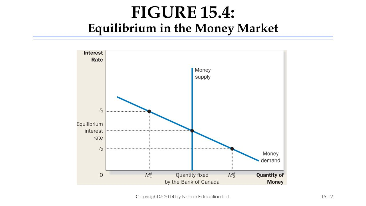 FIGURE 15.4: Equilibrium in the Money Market Copyright © 2014 by Nelson Education Ltd.15-12