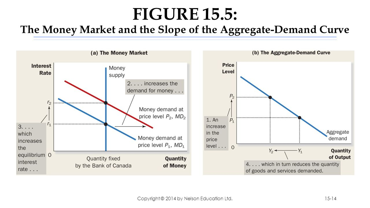 FIGURE 15.5: The Money Market and the Slope of the Aggregate-Demand Curve Copyright © 2014 by Nelson Education Ltd.15-14