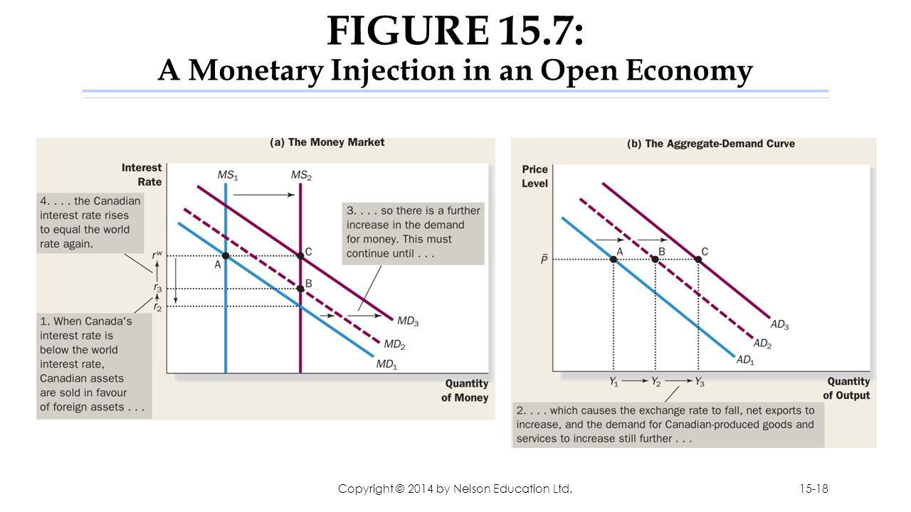 FIGURE 15.7: A Monetary Injection in an Open Economy Copyright © 2014 by Nelson Education Ltd.15-18