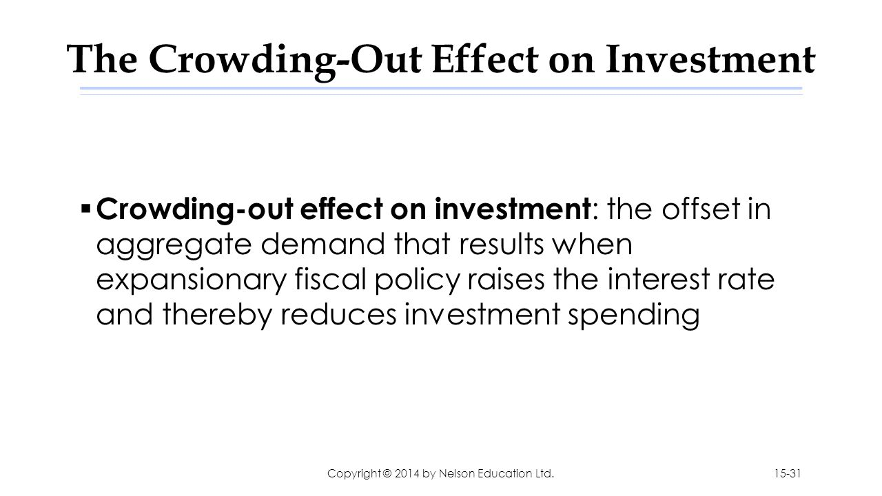 The Crowding-Out Effect on Investment  Crowding-out effect on investment : the offset in aggregate demand that results when expansionary fiscal polic
