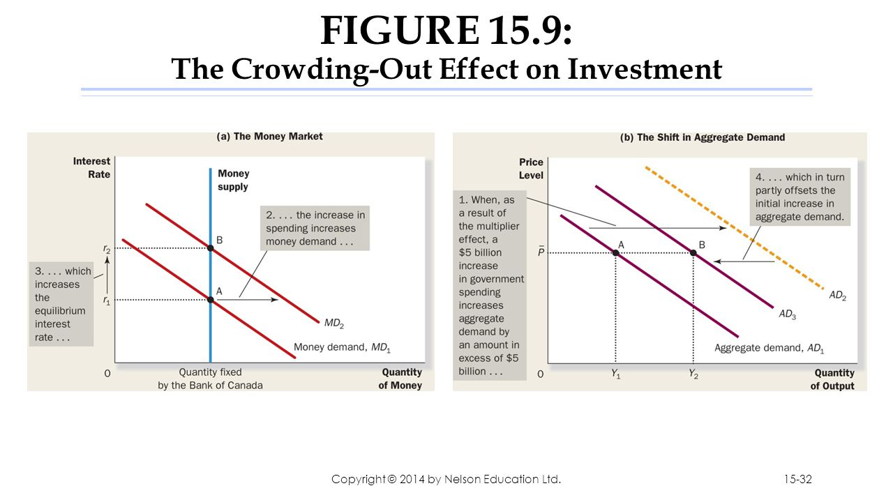 FIGURE 15.9: The Crowding-Out Effect on Investment Copyright © 2014 by Nelson Education Ltd.15-32