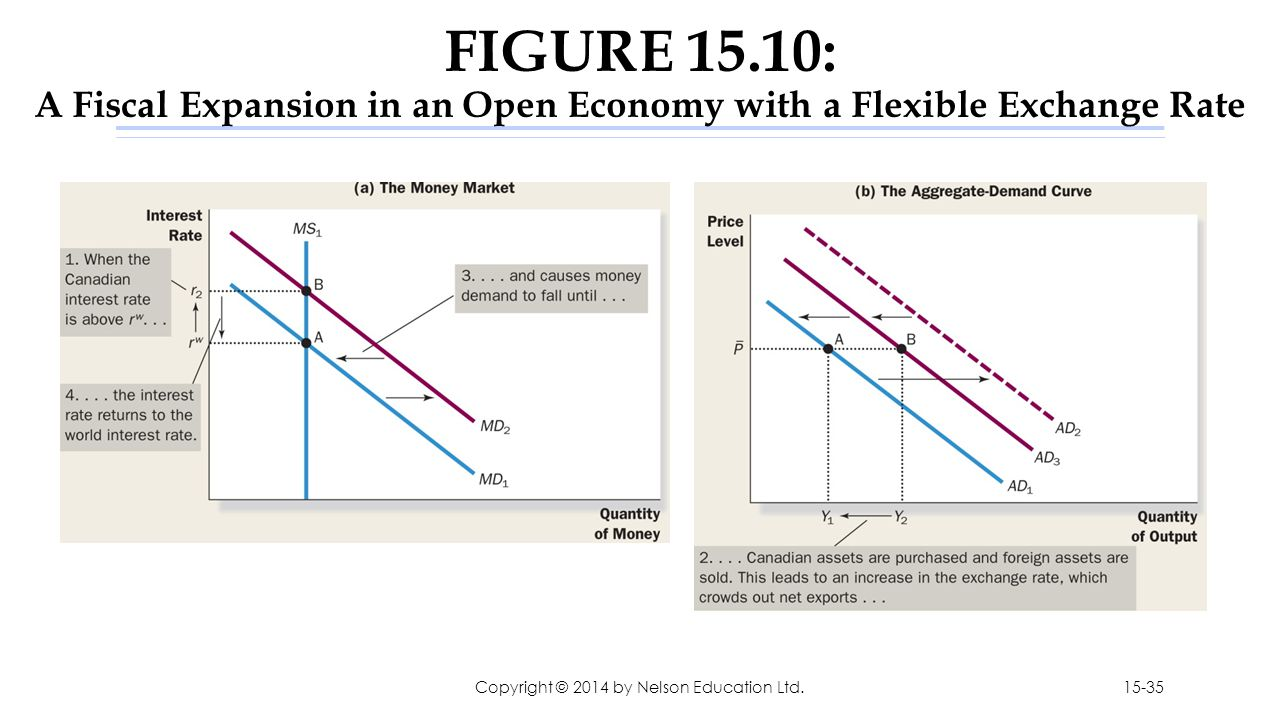 FIGURE 15.10: A Fiscal Expansion in an Open Economy with a Flexible Exchange Rate Copyright © 2014 by Nelson Education Ltd.15-35