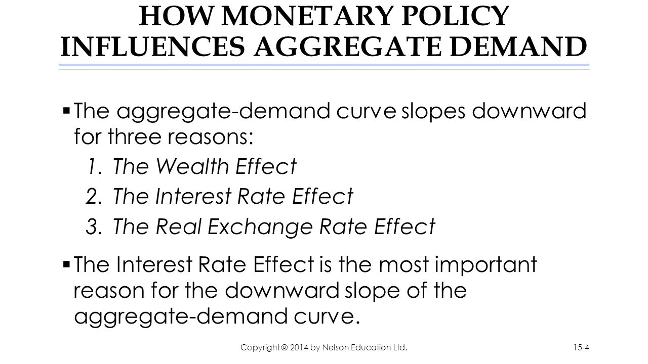 HOW MONETARY POLICY INFLUENCES AGGREGATE DEMAND  The aggregate-demand curve slopes downward for three reasons: 1.The Wealth Effect 2.The Interest Rat