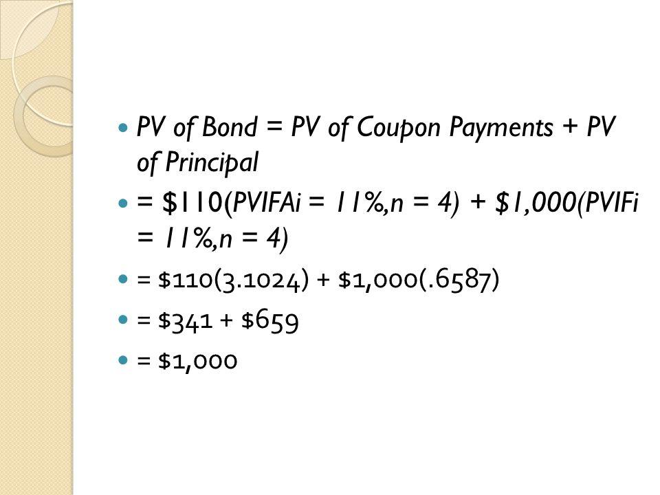 PV of Bond = PV of Coupon Payments + PV of Principal = $110(PVIFAi = 11%,n = 4) + $1,000(PVIFi = 11%,n = 4) = $110(3.1024) + $1,000(.6587) = $341 + $6