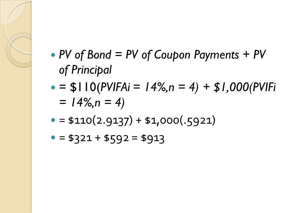 PV of Bond = PV of Coupon Payments + PV of Principal = $110(PVIFAi = 14%,n = 4) + $1,000(PVIFi = 14%,n = 4) = $110(2.9137) + $1,000(.5921) = $321 + $5