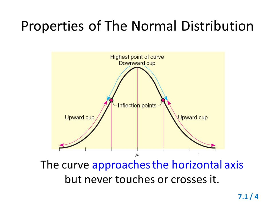 The curve approaches the horizontal axis but never touches or crosses it. Properties of The Normal Distribution 7.1 / 4