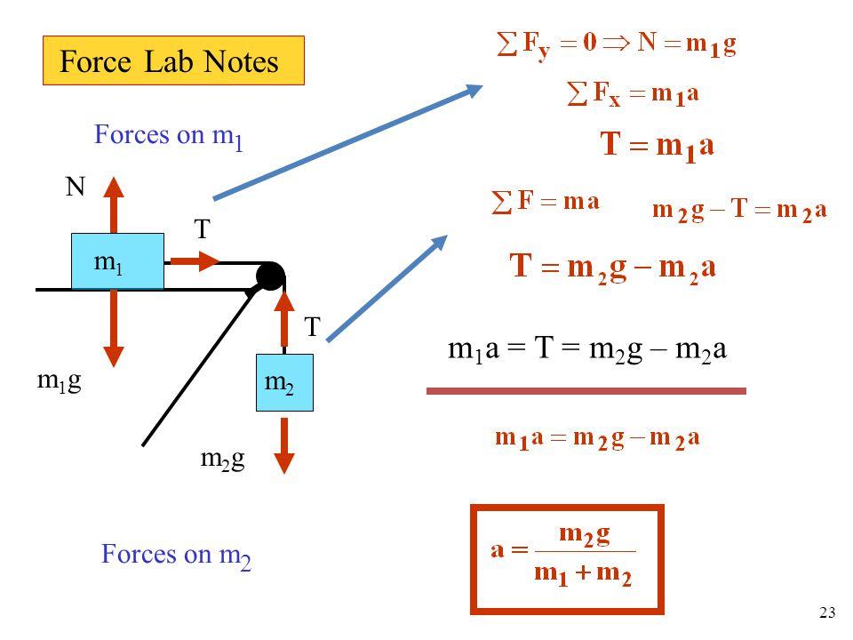 m1m1 m2m2 N m1gm1g T T m2gm2g Forces on m 1 Forces on m 2 23 m 1 a = T = m 2 g – m 2 a Force Lab Notes