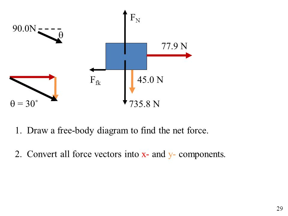 90.0N  FNFN 735.8 N F fk  = 30˚ 1. Draw a free-body diagram to find the net force. 2. Convert all force vectors into x- and y- components. 77.9 N 45
