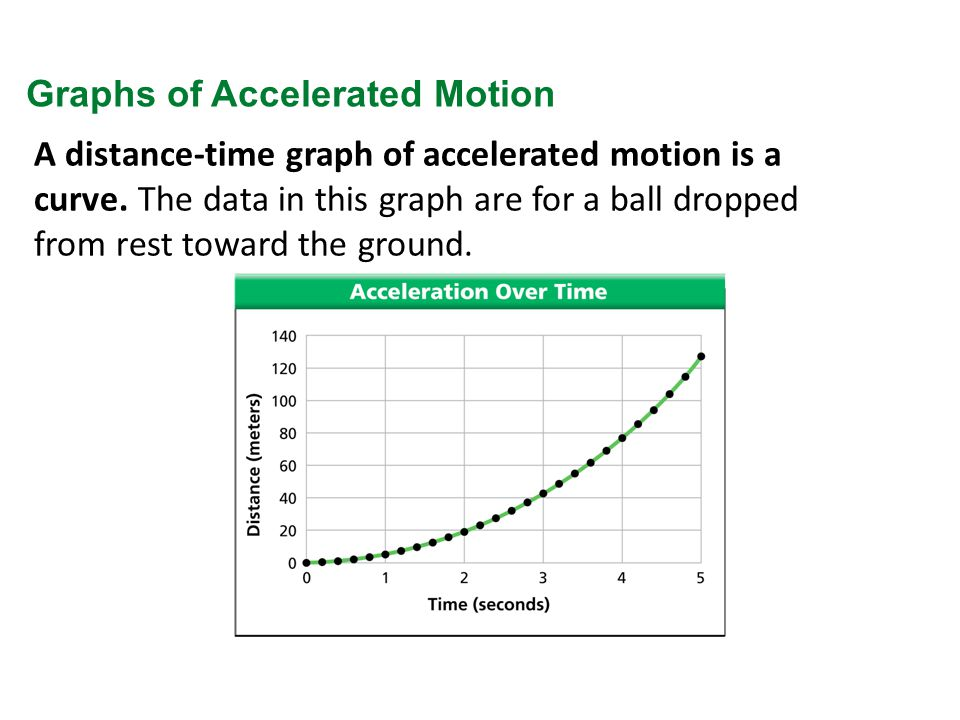 A distance-time graph of accelerated motion is a curve.