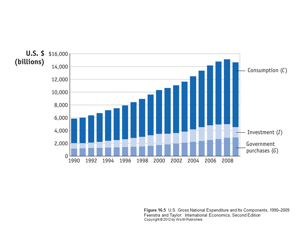 Figure 16.5 U.S. Gross National Expenditure and Its Components, 1990–2009 Feenstra and Taylor: International Economics, Second Edition Copyright © 201