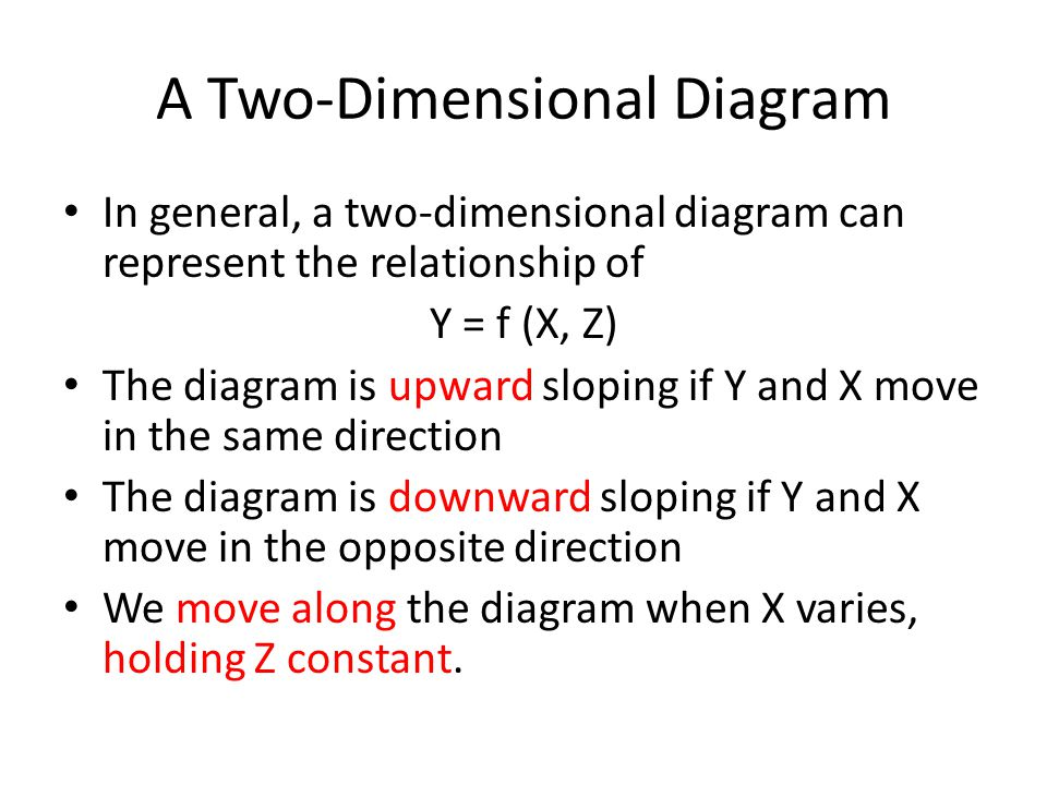 What if Z changes.The diagram shifts when Z changes.