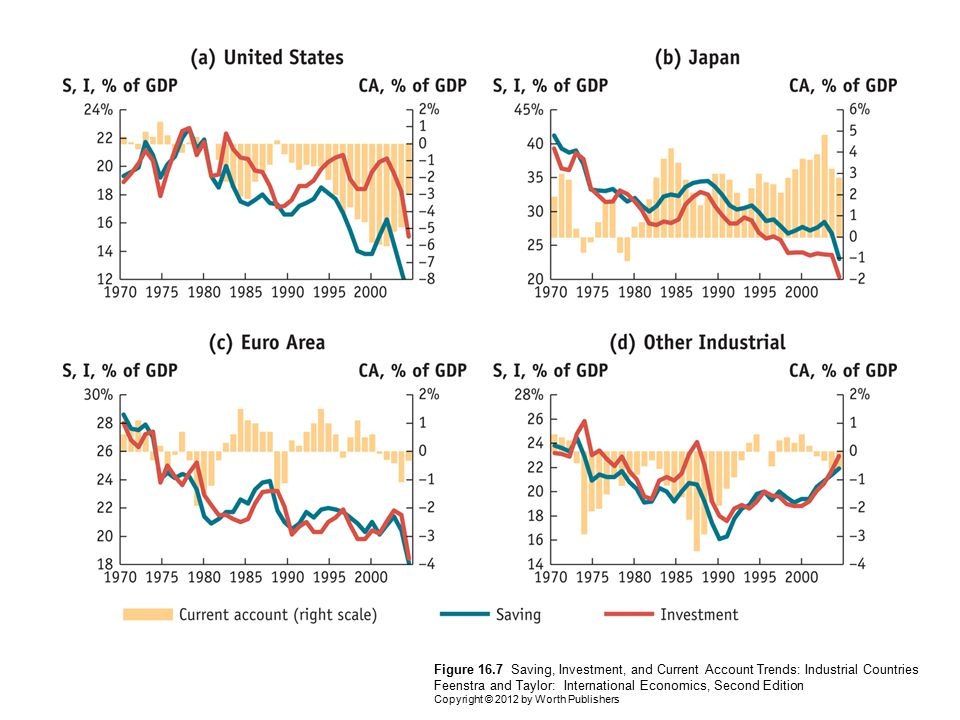 Figure 16.7 Saving, Investment, and Current Account Trends: Industrial Countries Feenstra and Taylor: International Economics, Second Edition Copyrigh