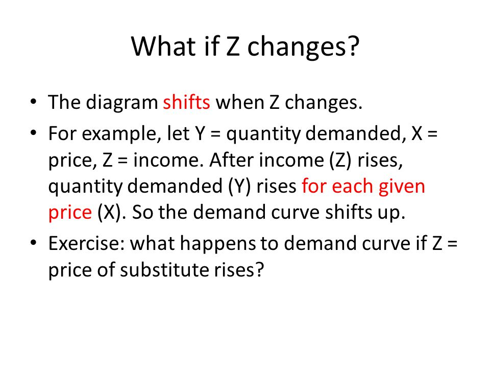 What if Z changes? The diagram shifts when Z changes. For example, let Y = quantity demanded, X = price, Z = income. After income (Z) rises, quantity