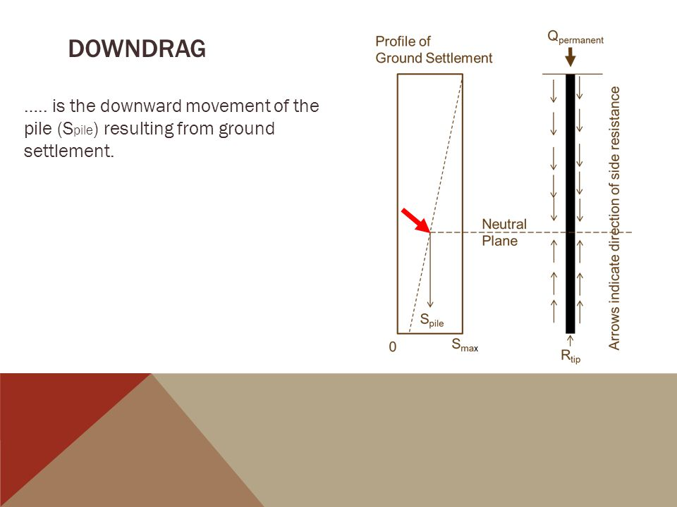 DOWNDRAG ….. is the downward movement of the pile (S pile ) resulting from ground settlement.