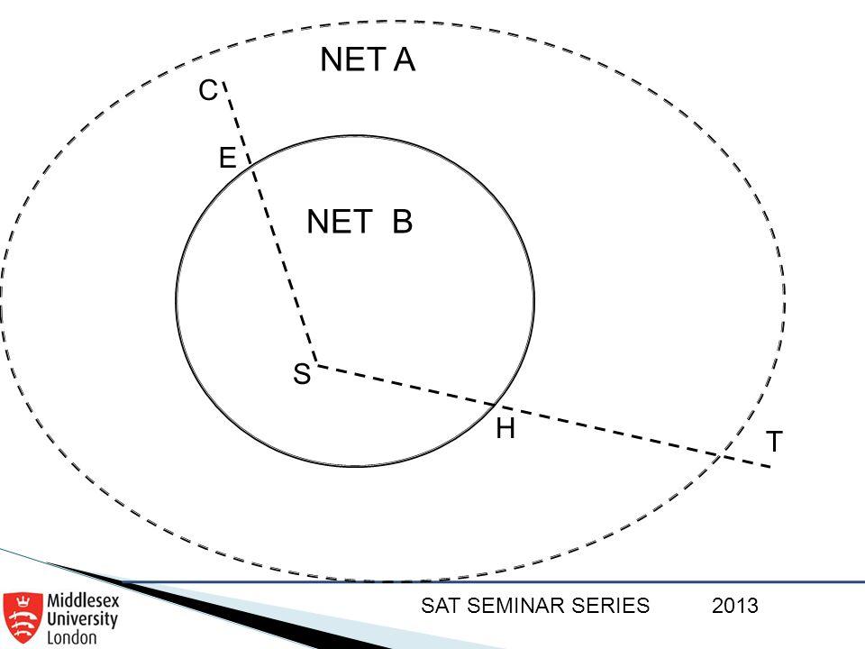 SAT SEMINAR SERIES2013 NET A F C T NET B S E H