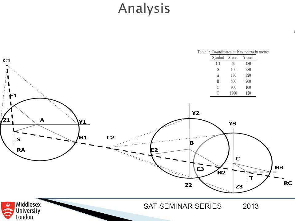 SAT SEMINAR SERIES2013 Analysis