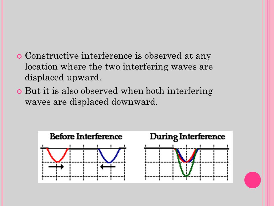 Constructive interference is observed at any location where the two interfering waves are displaced upward.