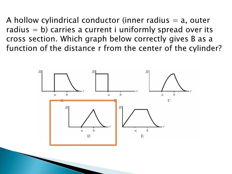 A hollow cylindrical conductor (inner radius = a, outer radius = b) carries a current i uniformly spread over its cross section. Which graph below cor