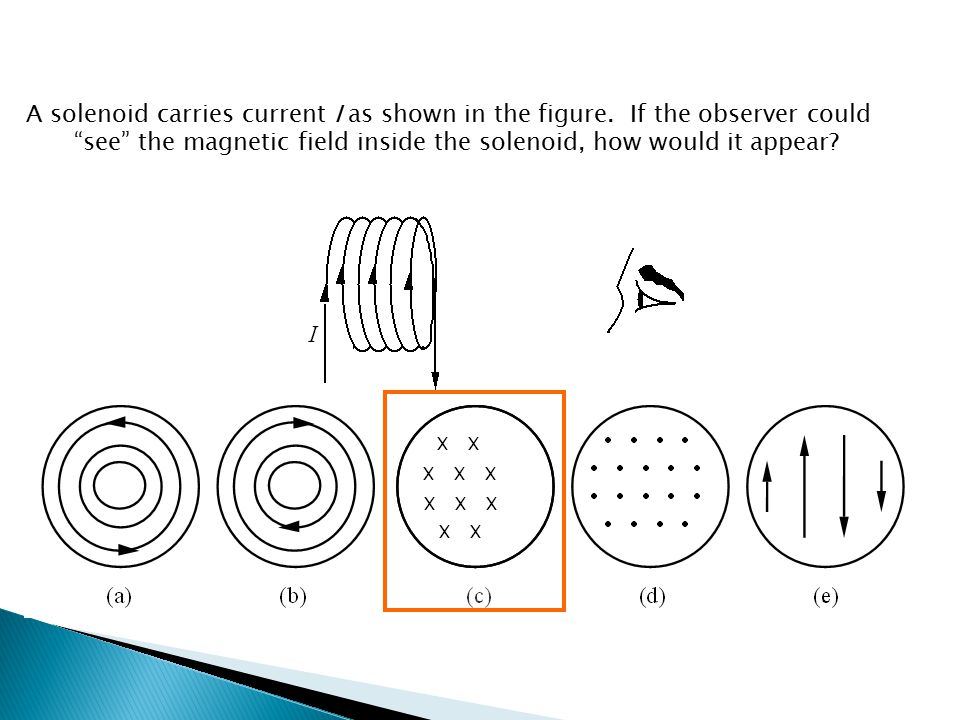 """A solenoid carries current I as shown in the figure. If the observer could """"see"""" the magnetic field inside the solenoid, how would it appear?"""